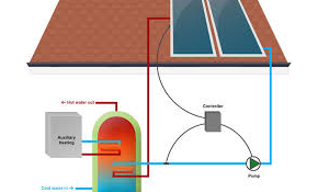 $40 Solar Heating System Service Call
