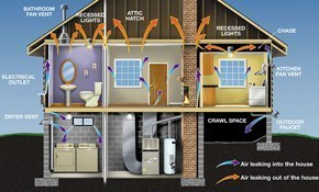 $99 for Energy Inspection and $350 worth of Attic Insulation/Air Sealing!